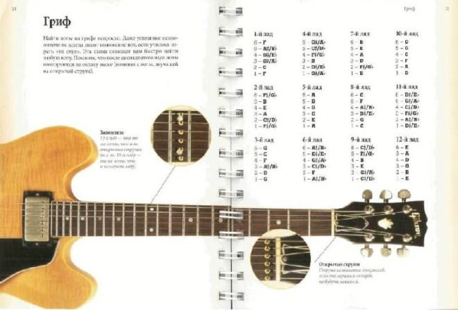 Можно ли самостоятельно научиться играть на гитаре